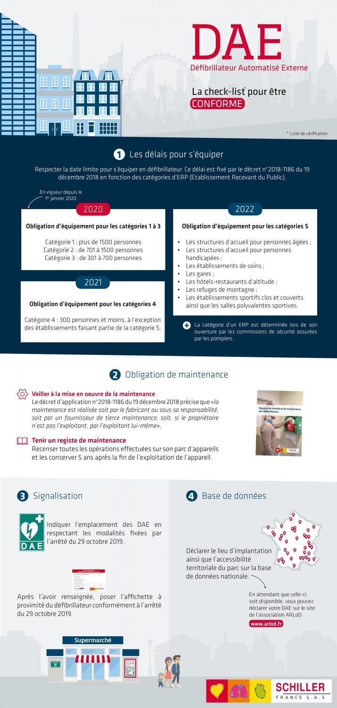Réglementation DAE pour ERP