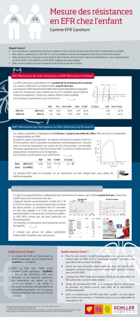 Infographie mesures de résistances en EFR pédiatriques